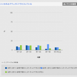 2011年6%が13年25%に。スマートフォン普及のデータがグーグルから発表されています。